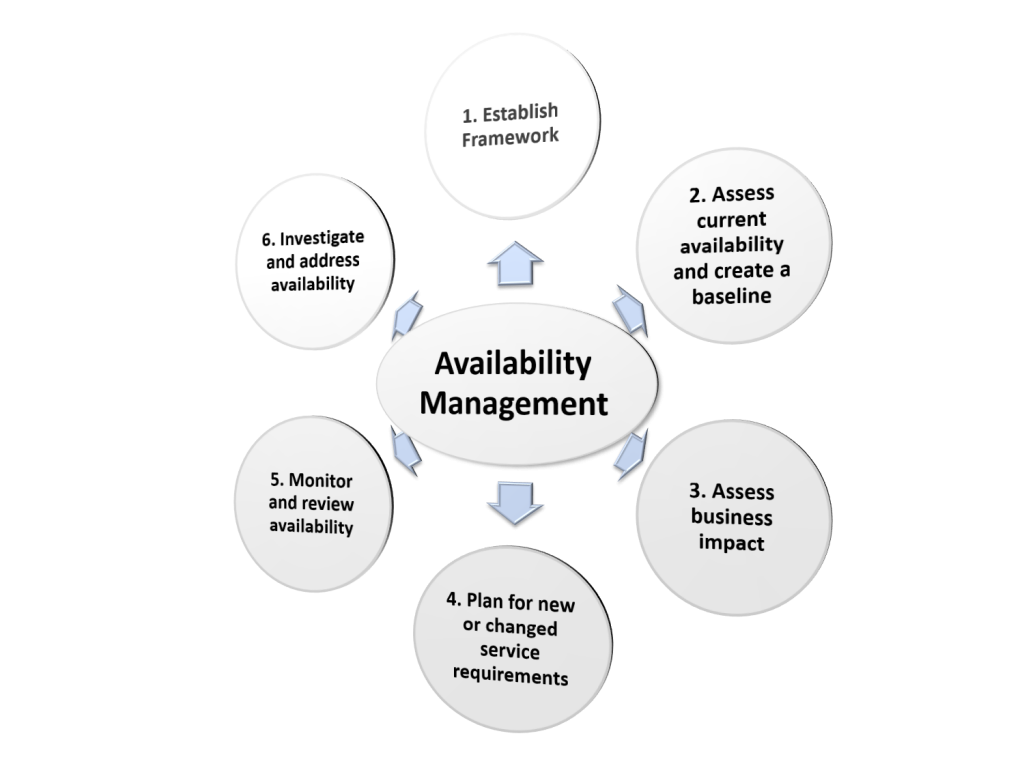 availability methodology