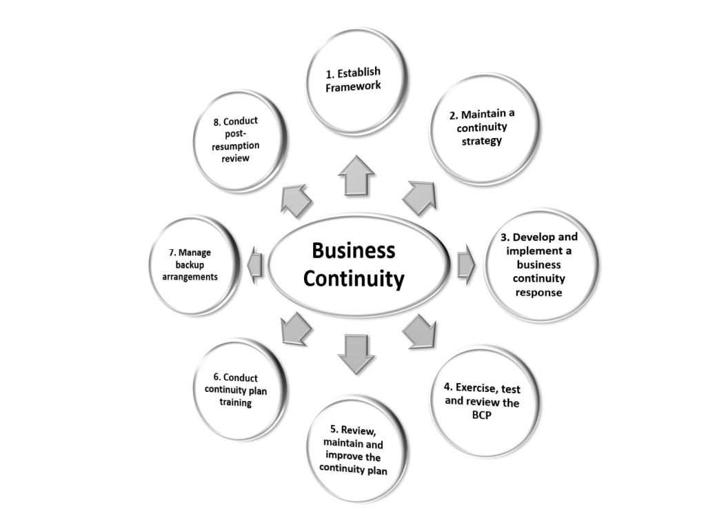 business continuity methodology